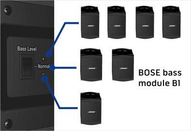 bosb2schema Bose Basový modul B2